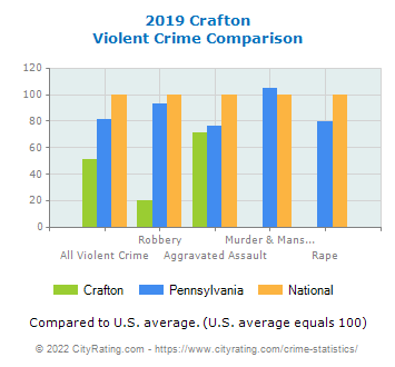 Crafton Violent Crime vs. State and National Comparison