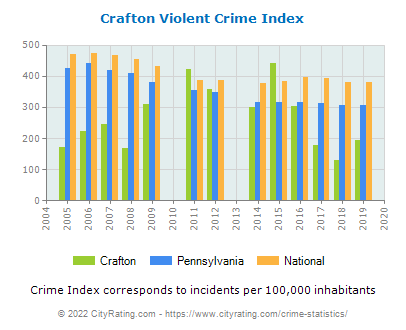 Crafton Violent Crime vs. State and National Per Capita