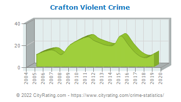 Crafton Violent Crime