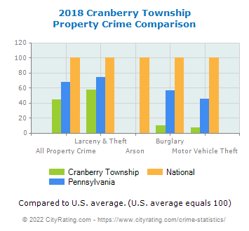 Cranberry Township Property Crime vs. State and National Comparison