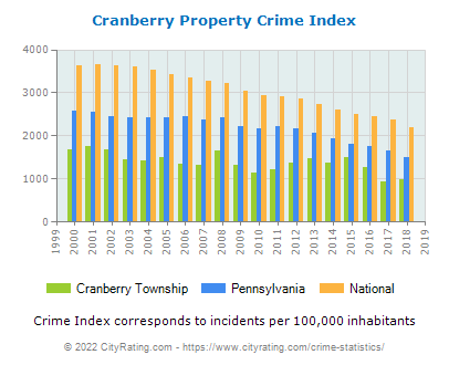 Cranberry Township Property Crime vs. State and National Per Capita