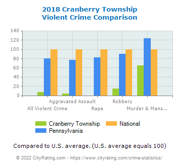Cranberry Township Violent Crime vs. State and National Comparison
