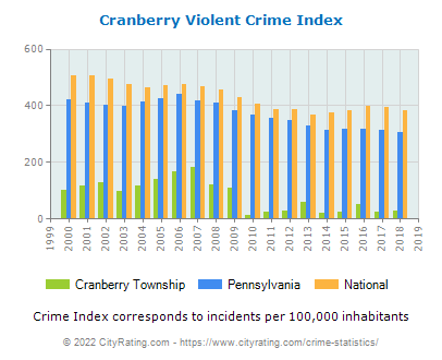 Cranberry Township Violent Crime vs. State and National Per Capita