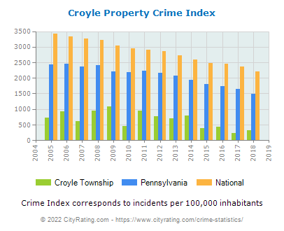 Croyle Township Property Crime vs. State and National Per Capita