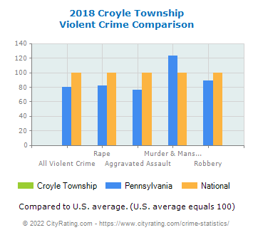 Croyle Township Violent Crime vs. State and National Comparison