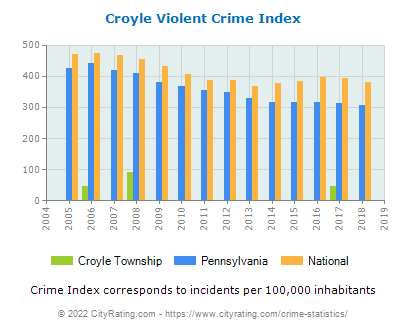 Croyle Township Violent Crime vs. State and National Per Capita