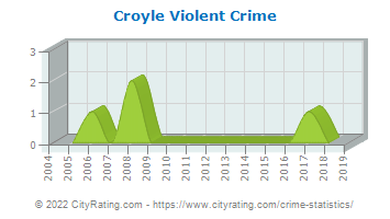Croyle Township Violent Crime