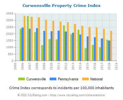 Curwensville Property Crime vs. State and National Per Capita