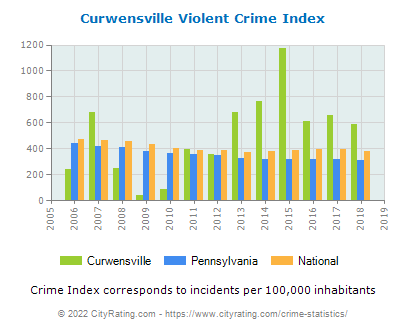Curwensville Violent Crime vs. State and National Per Capita