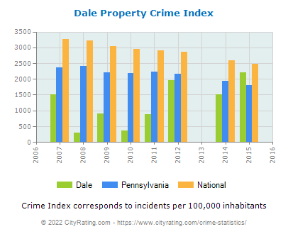 Dale Property Crime vs. State and National Per Capita
