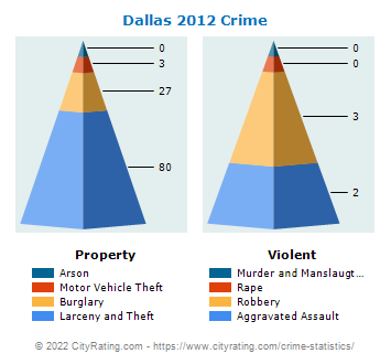 Dallas Township Crime 2012