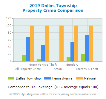 Dallas Township Property Crime vs. State and National Comparison