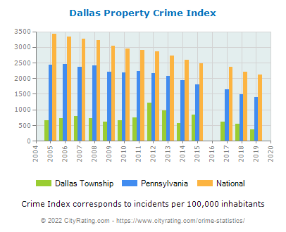 Dallas Township Property Crime vs. State and National Per Capita