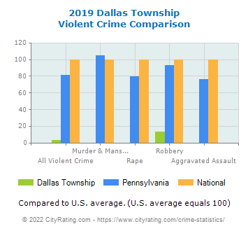 Dallas Township Violent Crime vs. State and National Comparison