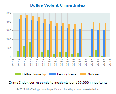 Dallas Township Violent Crime vs. State and National Per Capita
