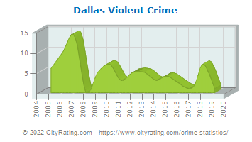 Dallas Township Violent Crime