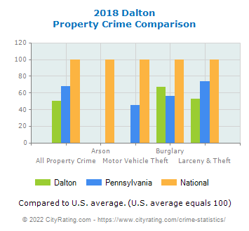 Dalton Property Crime vs. State and National Comparison
