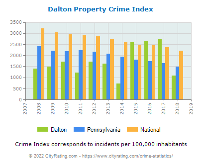 Dalton Property Crime vs. State and National Per Capita