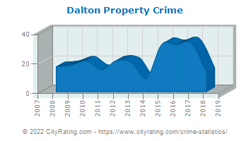 Dalton Property Crime