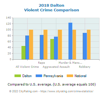 Dalton Violent Crime vs. State and National Comparison