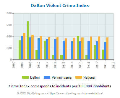 Dalton Violent Crime vs. State and National Per Capita