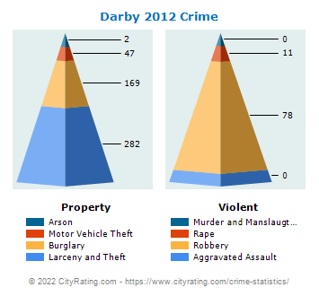 Darby Crime 2012