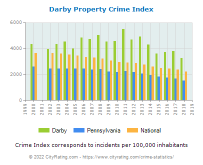 Darby Property Crime vs. State and National Per Capita