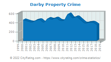 Darby Property Crime