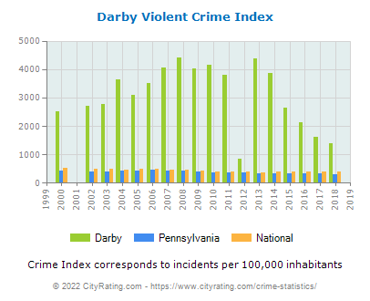 Darby Violent Crime vs. State and National Per Capita