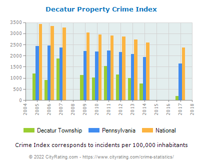 Decatur Township Property Crime vs. State and National Per Capita