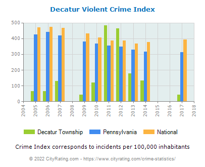 Decatur Township Violent Crime vs. State and National Per Capita