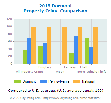 Dormont Property Crime vs. State and National Comparison