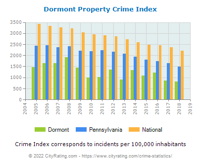 Dormont Property Crime vs. State and National Per Capita