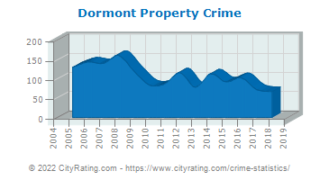 Dormont Property Crime