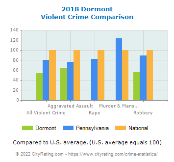 Dormont Violent Crime vs. State and National Comparison