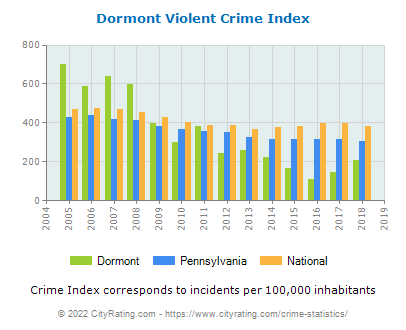 Dormont Violent Crime vs. State and National Per Capita