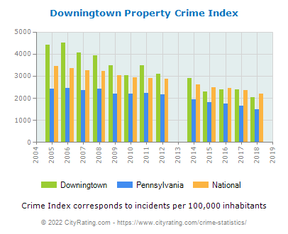 Downingtown Property Crime vs. State and National Per Capita