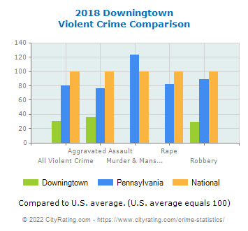 Downingtown Violent Crime vs. State and National Comparison