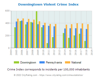 Downingtown Violent Crime vs. State and National Per Capita