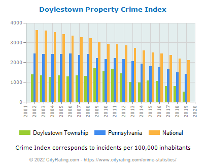 Doylestown Township Property Crime vs. State and National Per Capita