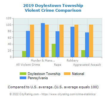 Doylestown Township Violent Crime vs. State and National Comparison