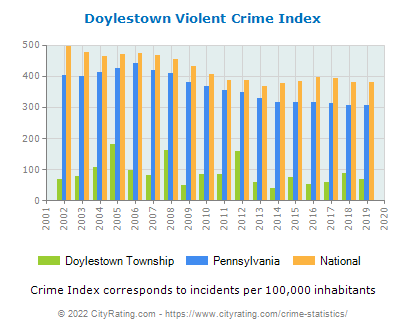 Doylestown Township Violent Crime vs. State and National Per Capita