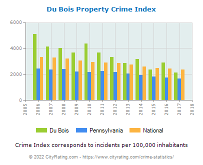 Du Bois Property Crime vs. State and National Per Capita