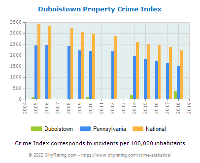 Duboistown Property Crime vs. State and National Per Capita