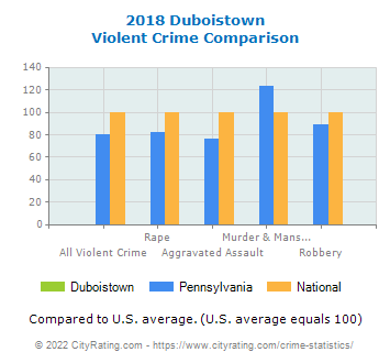 Duboistown Violent Crime vs. State and National Comparison