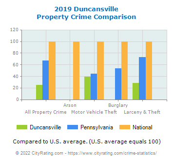 Duncansville Property Crime vs. State and National Comparison