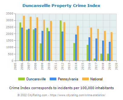 Duncansville Property Crime vs. State and National Per Capita