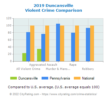 Duncansville Violent Crime vs. State and National Comparison