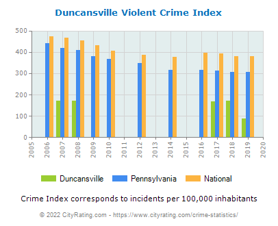 Duncansville Violent Crime vs. State and National Per Capita