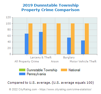 Dunnstable Township Property Crime vs. State and National Comparison